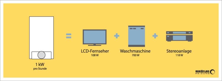 Mikro KWK - Strom und Wärme erzeugen